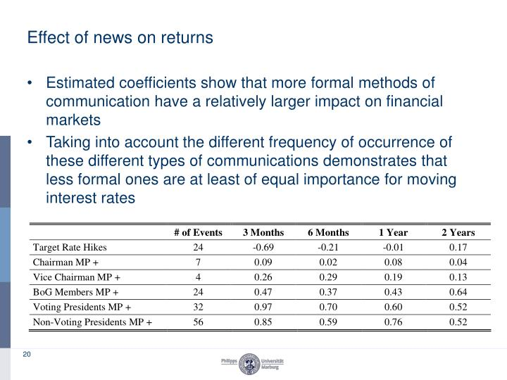 Effect of news on returns