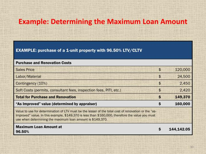 Example: Determining the Maximum Loan Amount