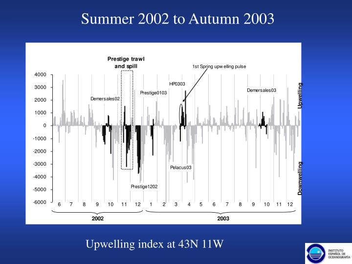 Summer 2002 to Autumn 2003