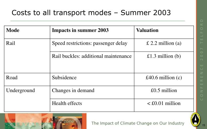 Costs to all transport modes – Summer 2003