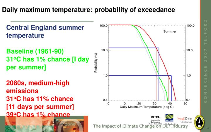 Daily maximum temperature: probability of exceedance