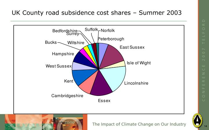 UK County road subsidence cost shares – Summer 2003