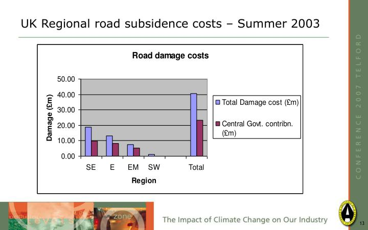 UK Regional road subsidence costs – Summer 2003