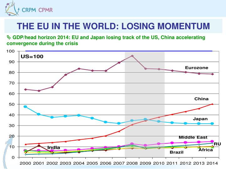 THE EU IN THE WORLD: LOSING MOMENTUM