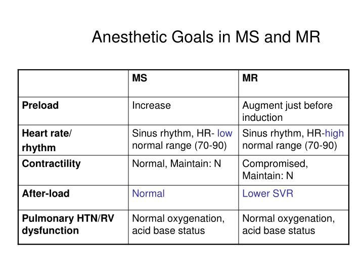Anesthetic Goals in MS and MR