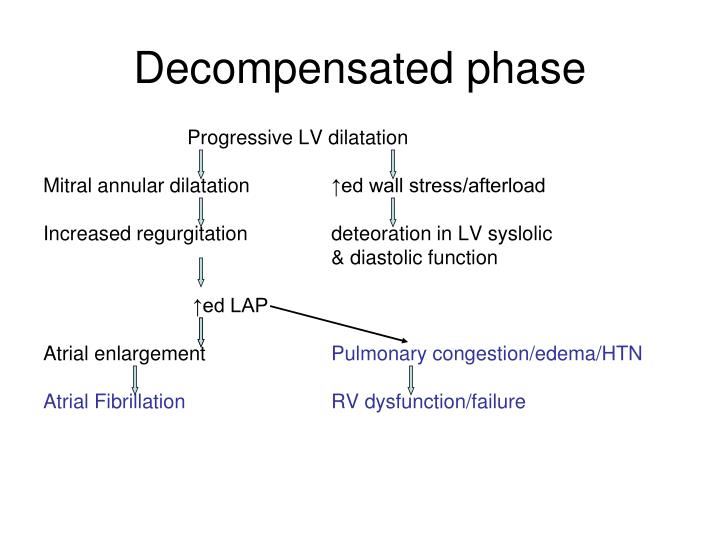 Decompensated phase