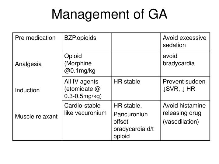 Management of GA