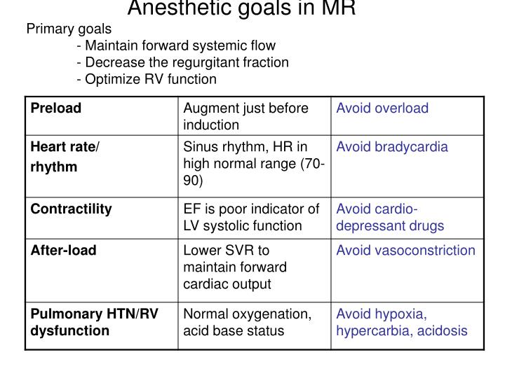 Anesthetic goals in MR