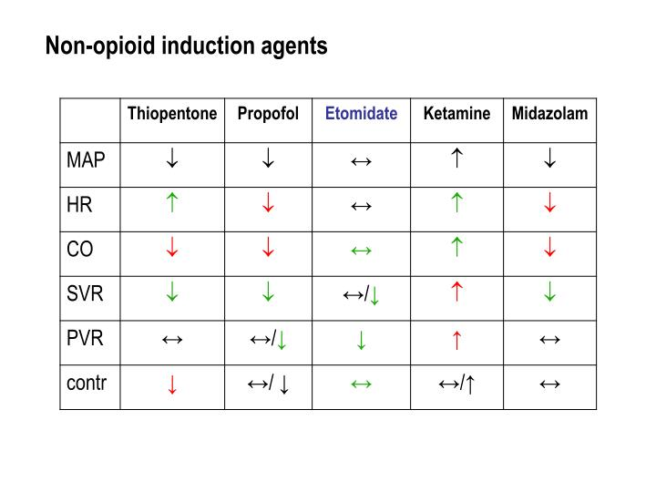 Non-opioid induction agents