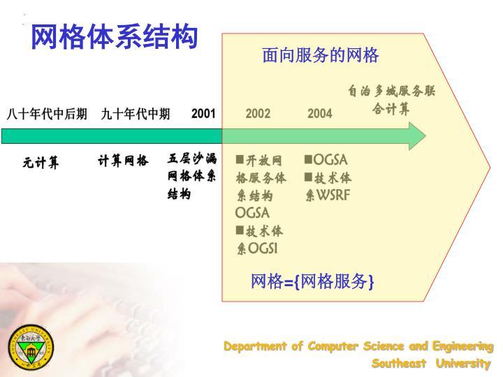 网格体系结构
