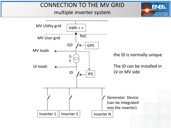 CONNECTION TO THE MV GRID