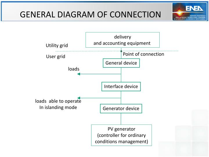 GENERAL DIAGRAM OF CONNECTION