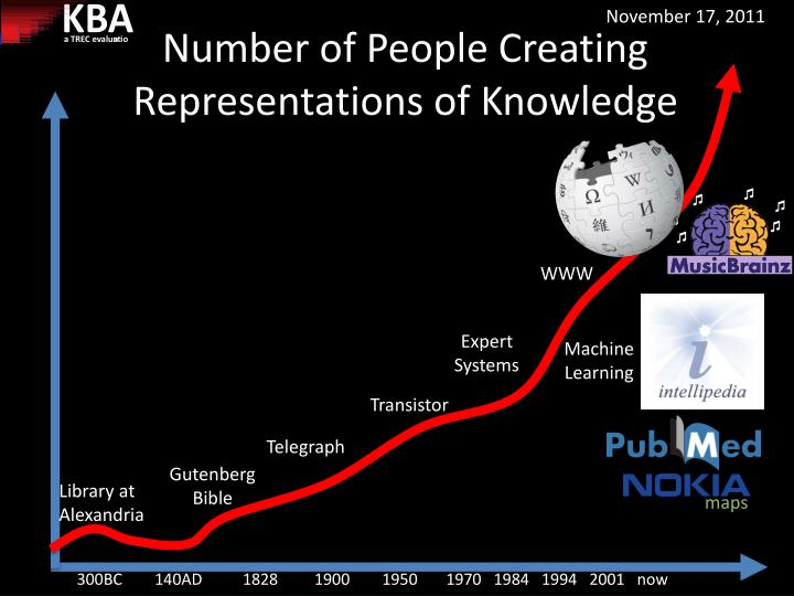 Number of people c reating representations of knowledge
