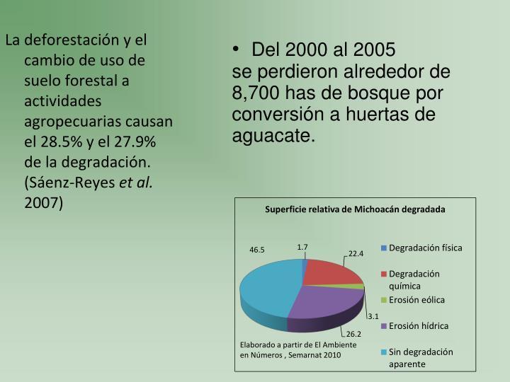 La deforestación y el cambio de uso de suelo forestal a actividades agropecuarias causan el 28.5% y el 27.9% de la degradación. (Sáenz-Reyes