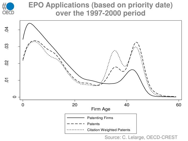 EPO Applications (based on priority date) over the 1997-2000 period