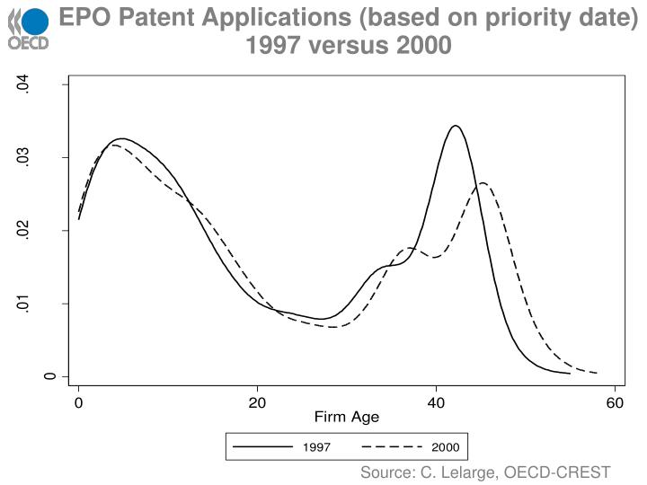 EPO Patent Applications (based on priority date) 1997 versus 2000