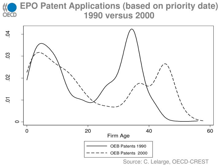 EPO Patent Applications (based on priority date) 1990 versus 2000