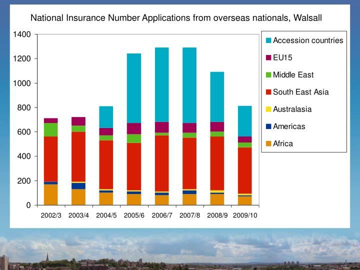 National Insurance Number Applications from overseas nationals, Walsall