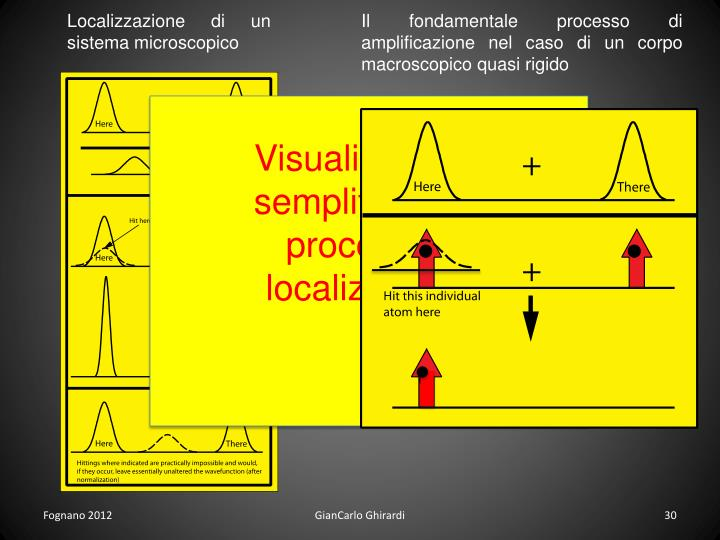 Localizzazione di un sistema microscopico