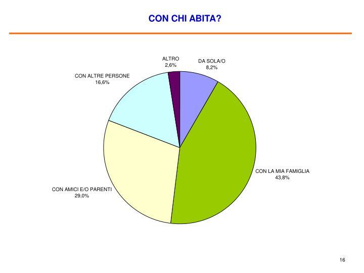 CON CHI ABITA?