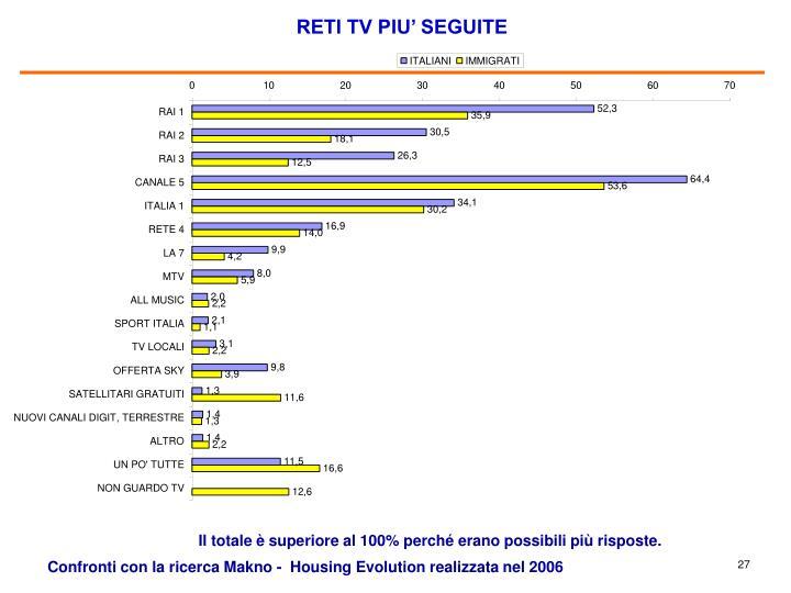 RETI TV PIU' SEGUITE