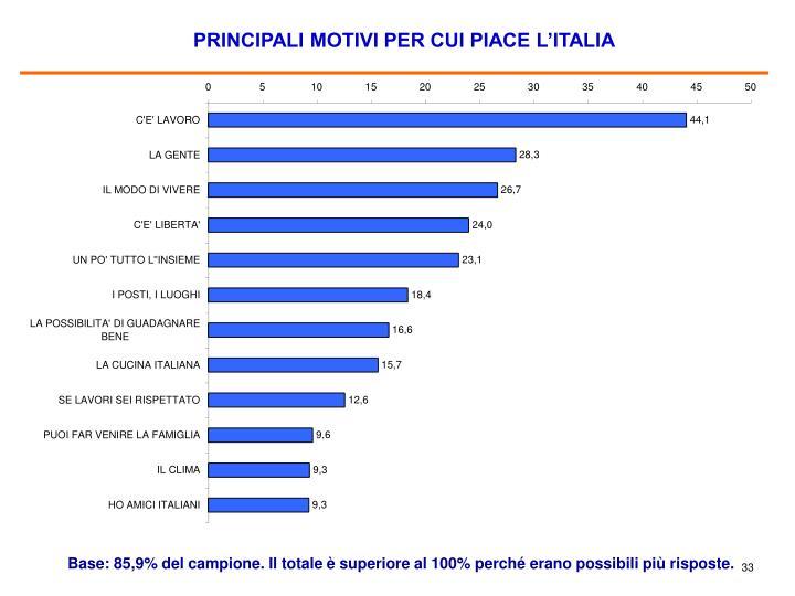 PRINCIPALI MOTIVI PER CUI PIACE L'ITALIA