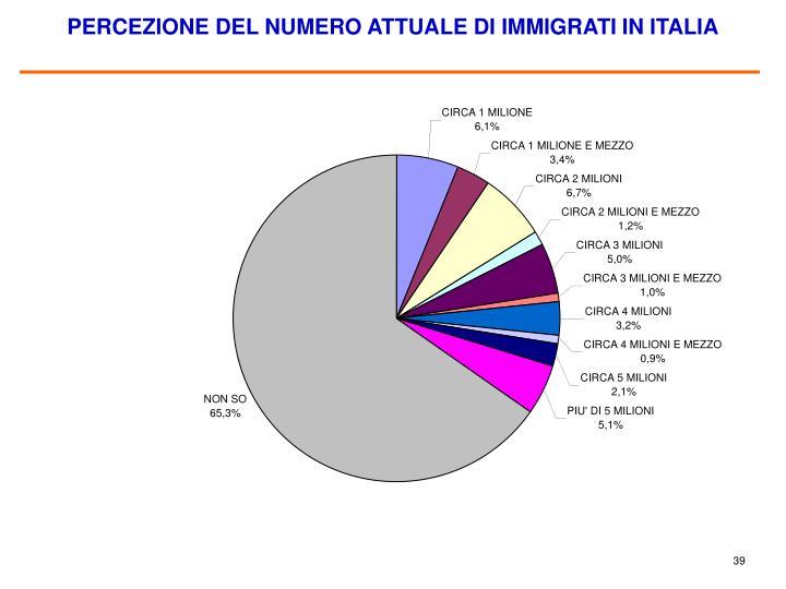 PERCEZIONE DEL NUMERO ATTUALE DI IMMIGRATI IN ITALIA