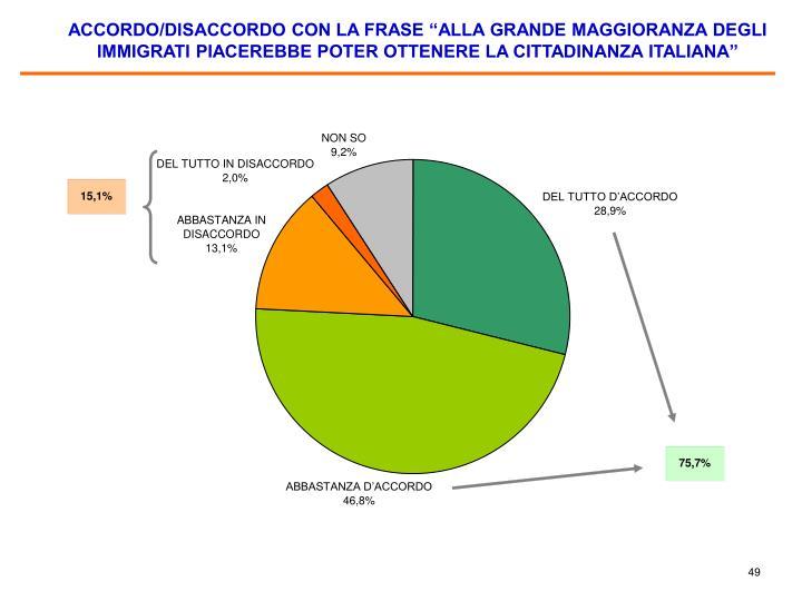 """ACCORDO/DISACCORDO CON LA FRASE """"ALLA GRANDE MAGGIORANZA DEGLI IMMIGRATI PIACEREBBE POTER OTTENERE LA CITTADINANZA ITALIANA"""""""