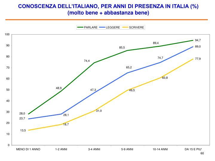 CONOSCENZA DELL'ITALIANO, PER ANNI DI PRESENZA IN ITALIA (%)                                      (molto bene + abbastanza bene)