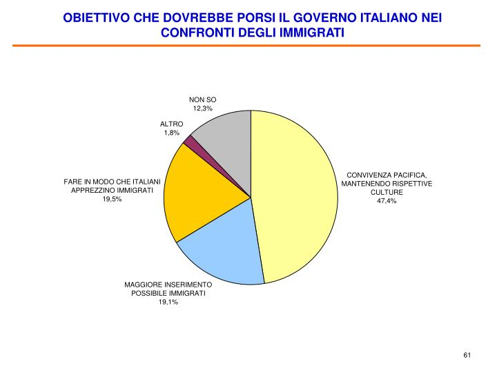 OBIETTIVO CHE DOVREBBE PORSI IL GOVERNO ITALIANO NEI CONFRONTI DEGLI IMMIGRATI