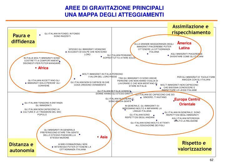 AREE DI GRAVITAZIONE PRINCIPALI
