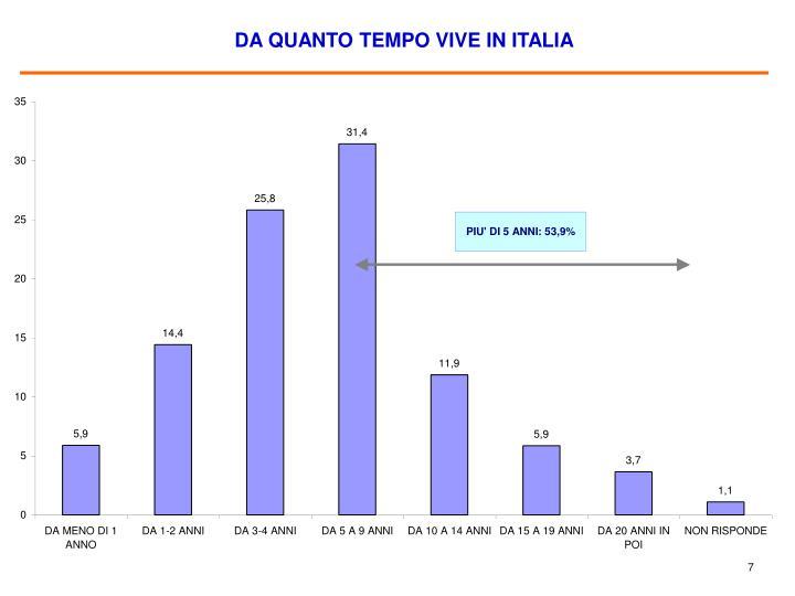 DA QUANTO TEMPO VIVE IN ITALIA
