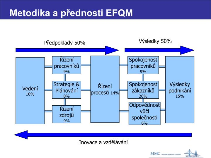 Metodika a přednosti EFQM