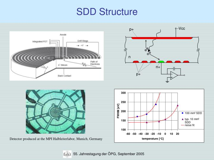 SDD Structure