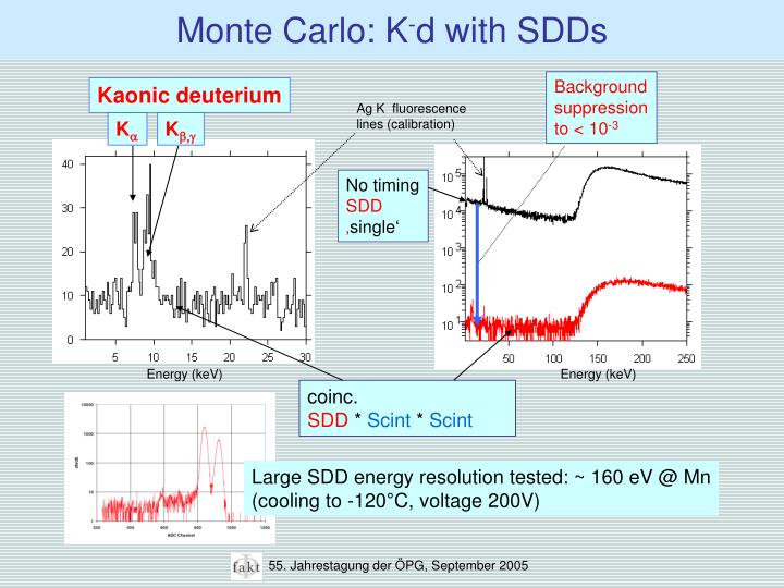 Monte Carlo: K