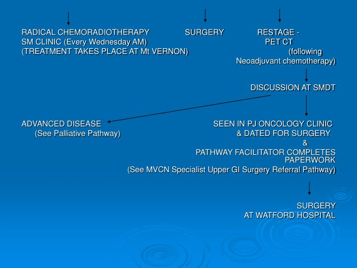 RADICAL CHEMORADIOTHERAPY                SURGERY               RESTAGE -
