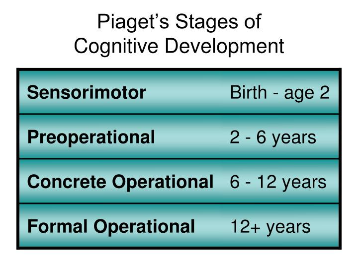 Piaget's Stages of