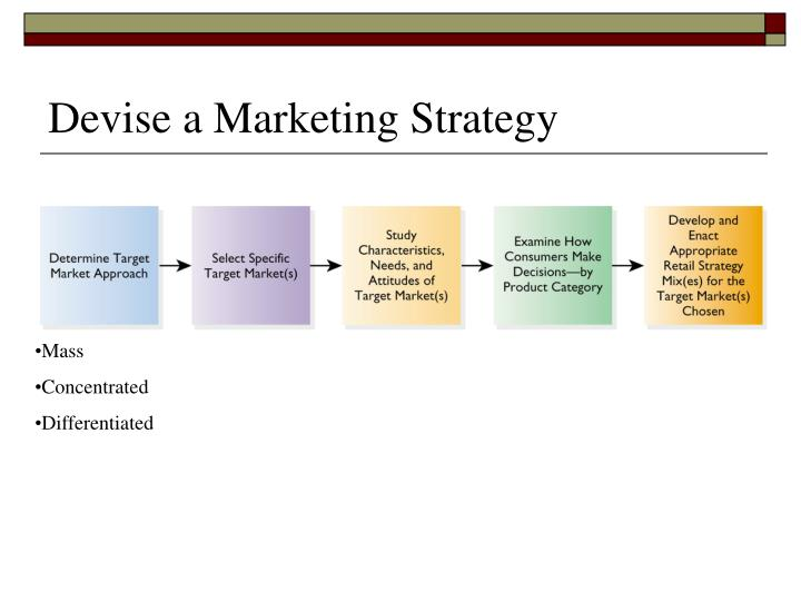 Devise a Marketing Strategy