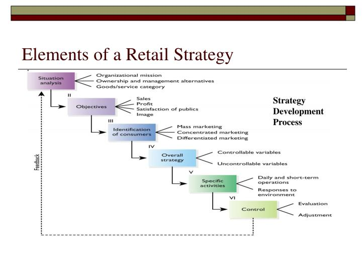 Elements of a Retail Strategy