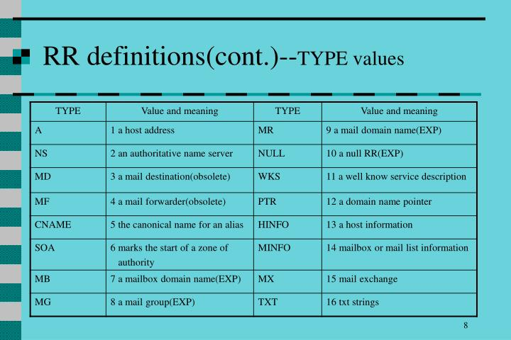 RR definitions(cont.)--