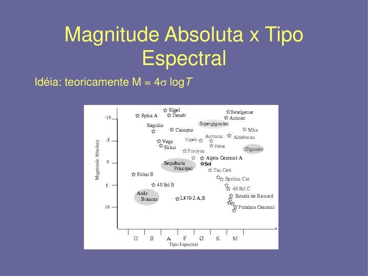 Magnitude Absoluta x Tipo Espectral