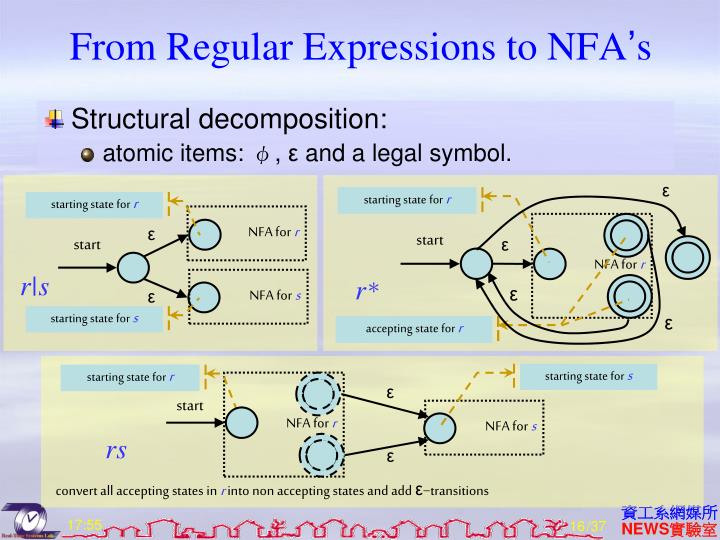 From Regular Expressions to NFA