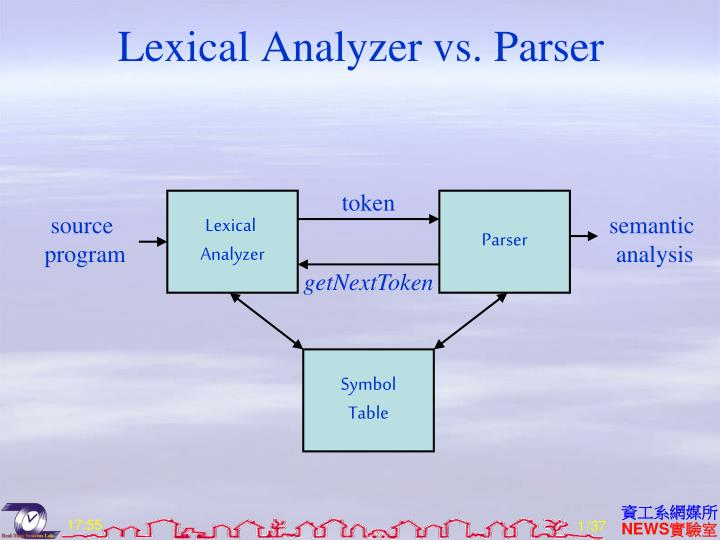 Lexical Analyzer vs. Parser