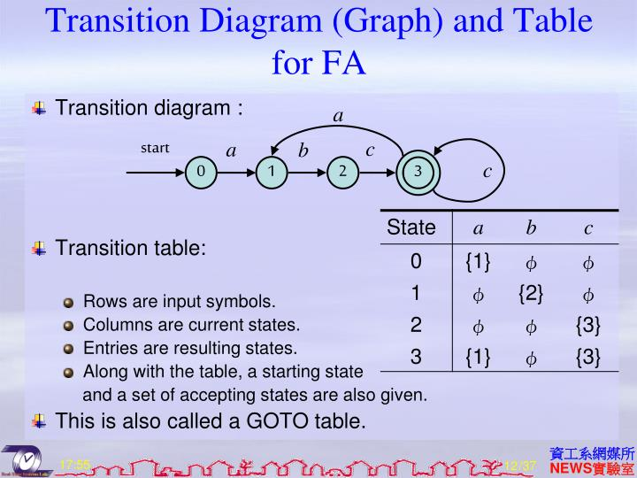 Transition Diagram (Graph) and Table for FA