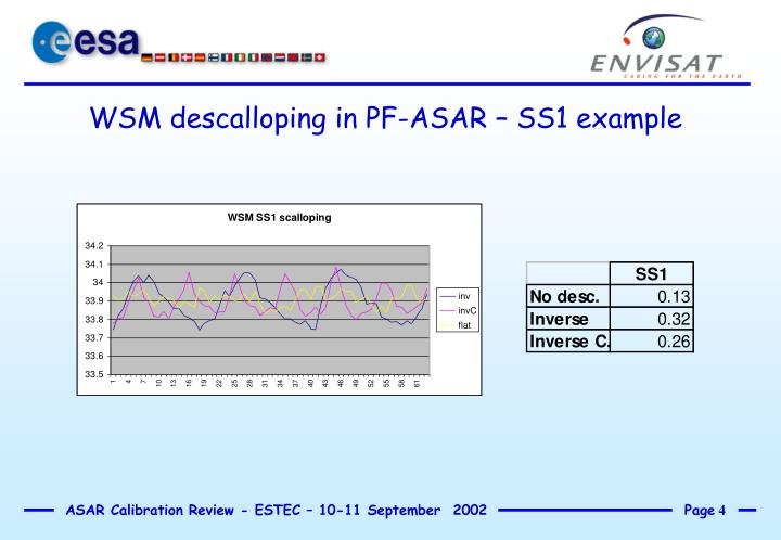 WSM descalloping in PF-ASAR – SS1 example