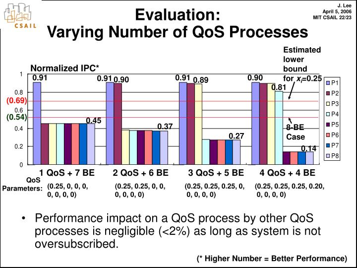 Performance impact on a QoS process by other QoS processes is negligible (<2%) as long as system is not oversubscribed.