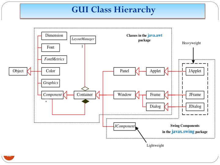 GUI Class Hierarchy