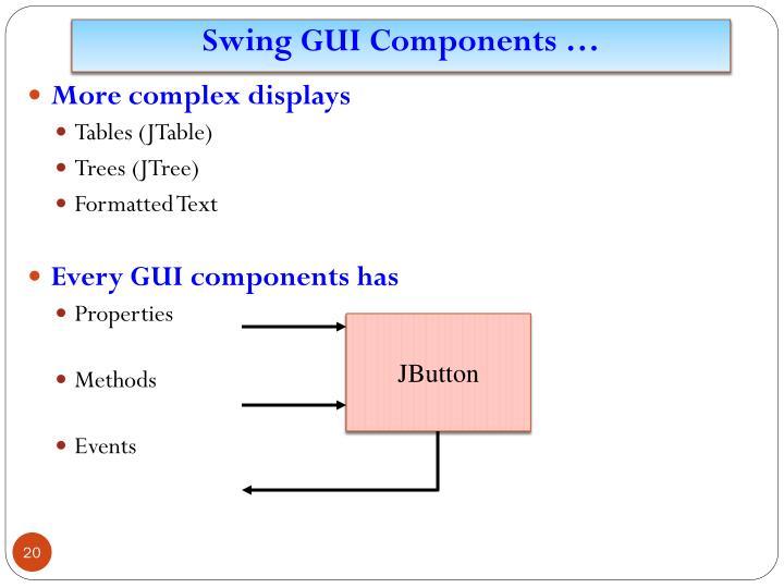 Swing GUI Components …