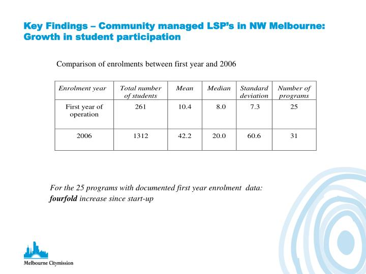 Key Findings – Community managed LSP's in NW Melbourne: Growth in student participation