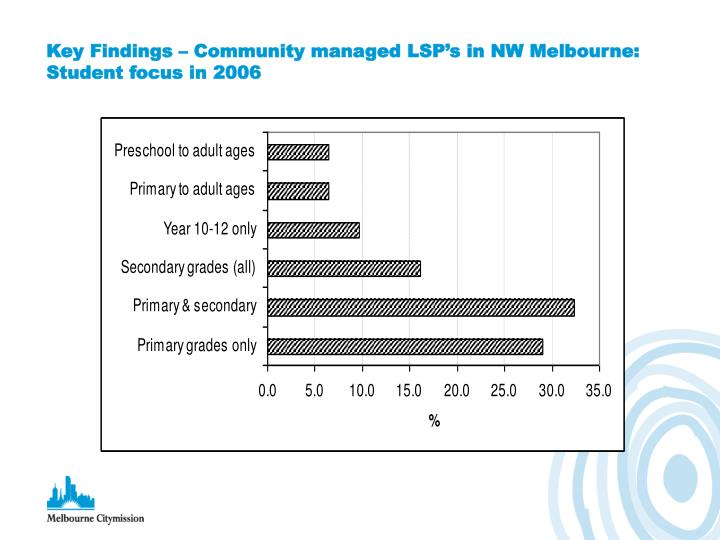 Key Findings – Community managed LSP's in NW Melbourne: Student focus in 2006